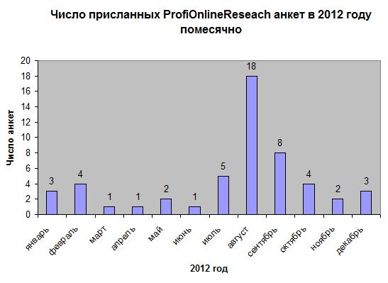 Число анкет ProfiOnlineReseach в 2012 г. помесячно