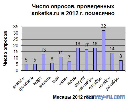 Анкетка - число опросов в 2012 году