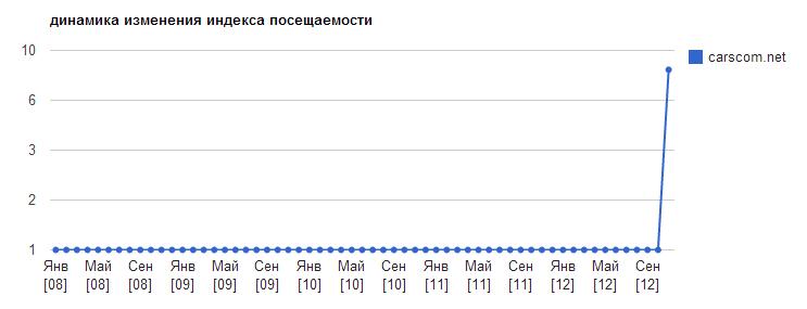 Динамика посещаемости carscom.net