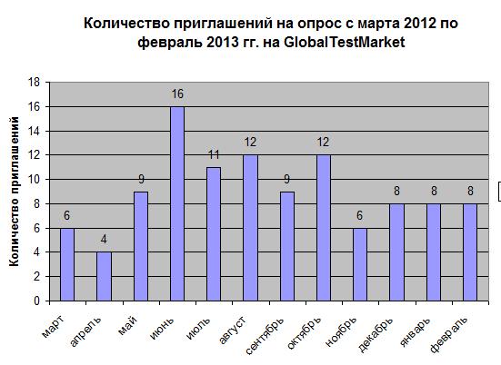 TestMarket - распределение числа приглашений в течение 2012-2013