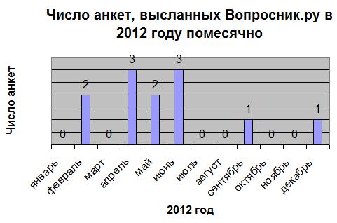Вопросник.ру - число опросов в 2012 году